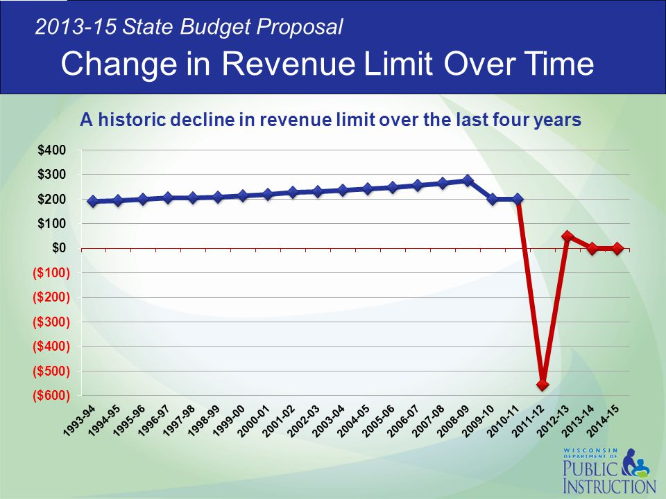Change in Revenue Limit Over Time 2013-15 State Budget Proposal A historic decline in revenue limit over the last four years