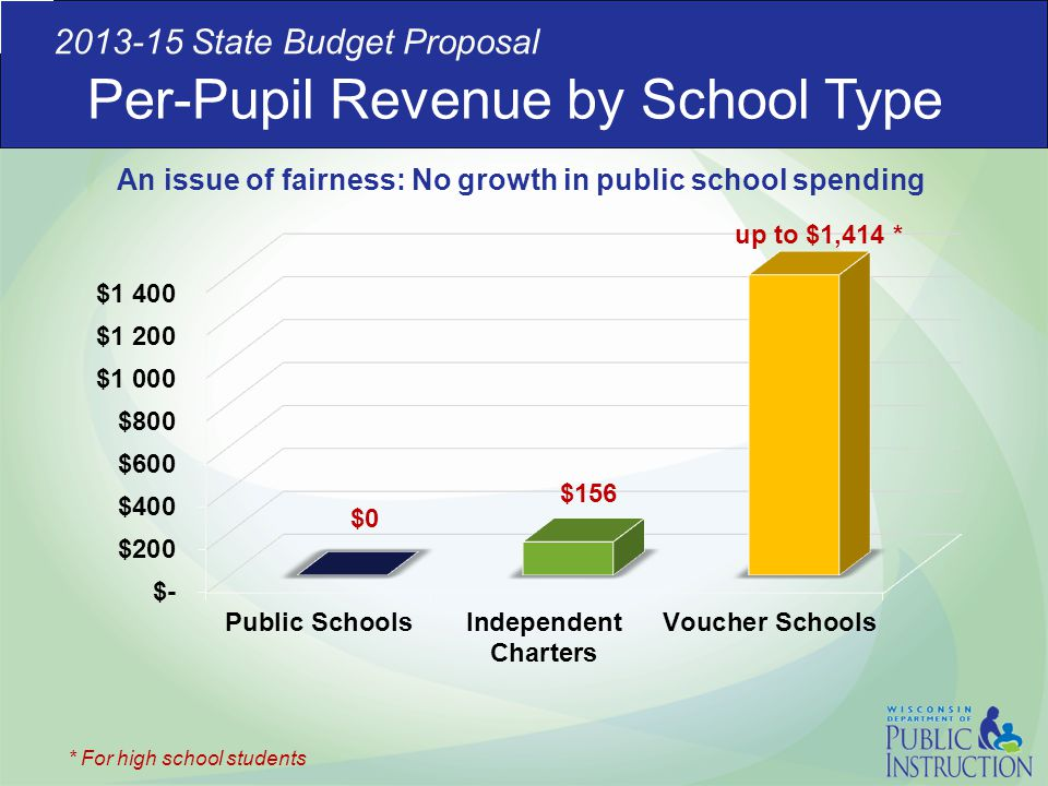 Per-Pupil Revenue by School Type 2013-15 State Budget Proposal * For high school students An issue of fairness: No growth in public school spending
