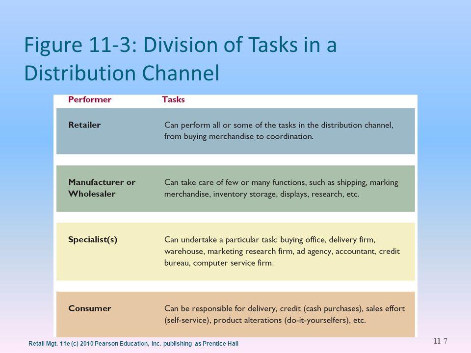11-8 Retail Mgt.11e (c) 2010 Pearson Education, Inc.