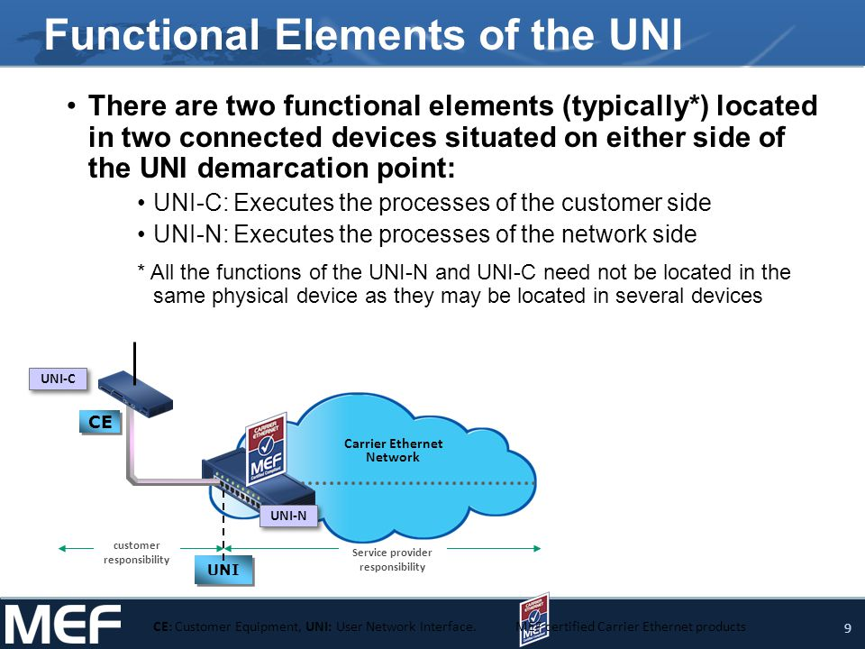 10 MEF 20 in the context of MEF 13 MEF 13: UNI Type 1 Implementation Agreement Approved in November 2005 UNI Type 1.1 and 1.2 are defined Type 1.1 : Non-multiplexed UNI for Services like EPL Type 1.2 : Multiplexed UNI for Services like EVPL S.P.