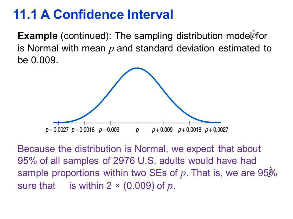 11.1 A Confidence Interval Example (continued): The sampling distribution model for is Normal with mean p and standard deviation estimated to be 0.009.