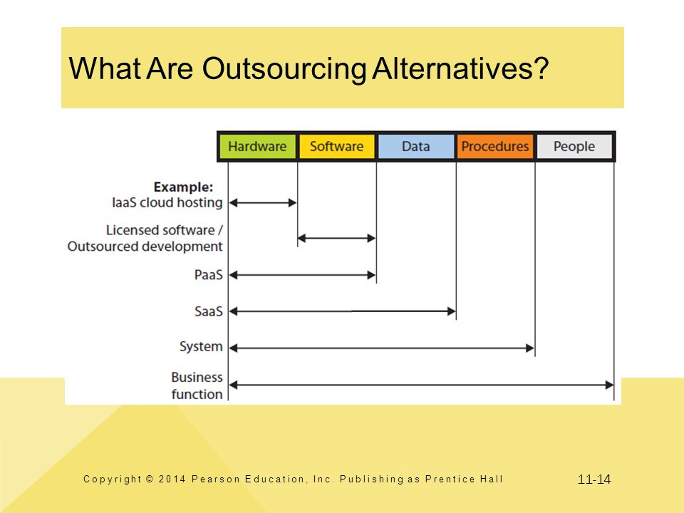 11-14 What Are Outsourcing Alternatives? Copyright © 2014 Pearson Education, Inc. Publishing as Prentice Hall