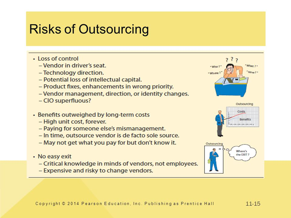 11-15 Risks of Outsourcing Copyright © 2014 Pearson Education, Inc. Publishing as Prentice Hall