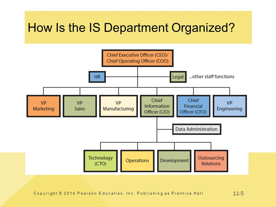 11-5 How Is the IS Department Organized? Copyright © 2014 Pearson Education, Inc. Publishing as Prentice Hall