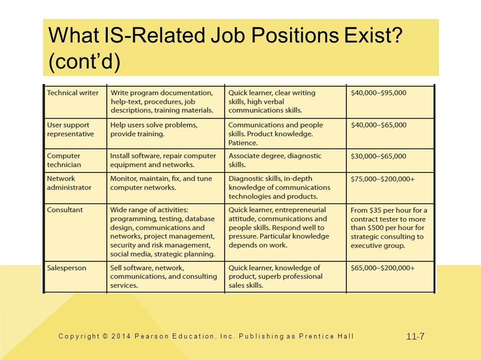11-7 What IS-Related Job Positions Exist? (cont'd) Copyright © 2014 Pearson Education, Inc. Publishing as Prentice Hall