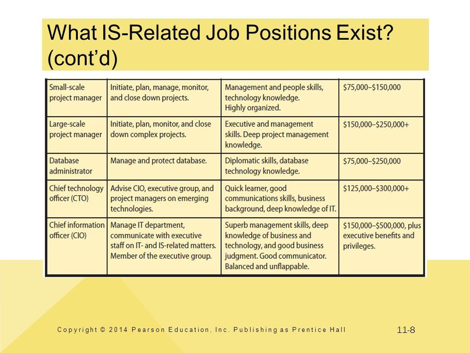 11-8 What IS-Related Job Positions Exist? (cont'd) Copyright © 2014 Pearson Education, Inc. Publishing as Prentice Hall