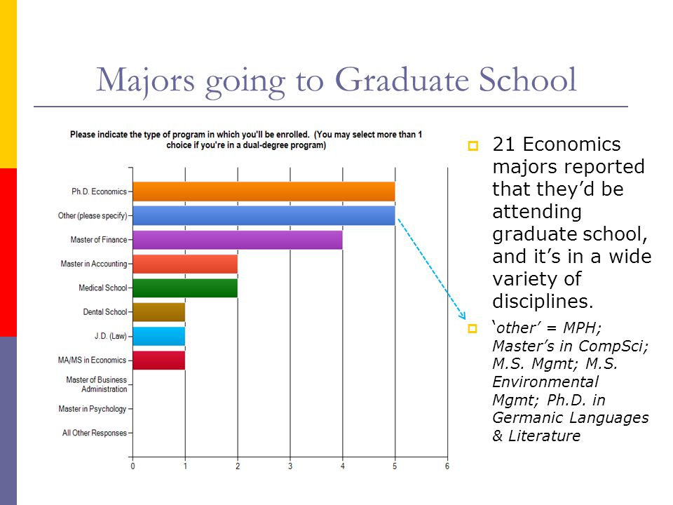 Majors going to Graduate School  21 Economics majors reported that they'd be attending graduate school, and it's in a wide variety of disciplines. 