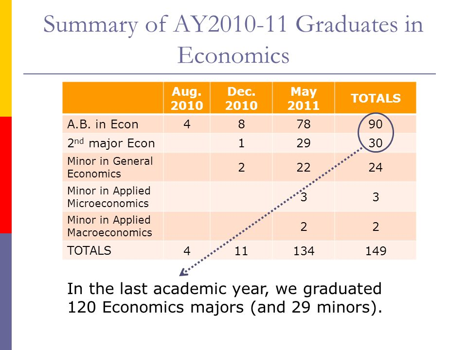 Summary of AY2010-11 Graduates in Economics Aug. 2010 Dec. 2010 May 2011 TOTALS A.B. in Econ 487890 2 nd major Econ 12930 Minor in General Economics 2