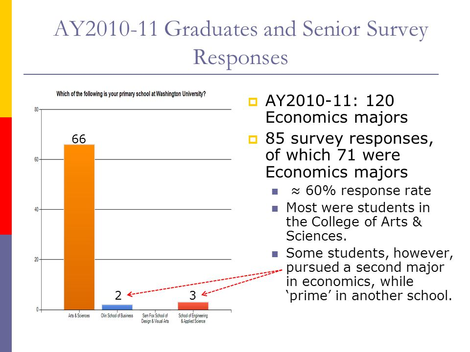 AY2010-11 Graduates and Senior Survey Responses  AY2010-11: 120 Economics majors  85 survey responses, of which 71 were Economics majors ≈ 60% respo