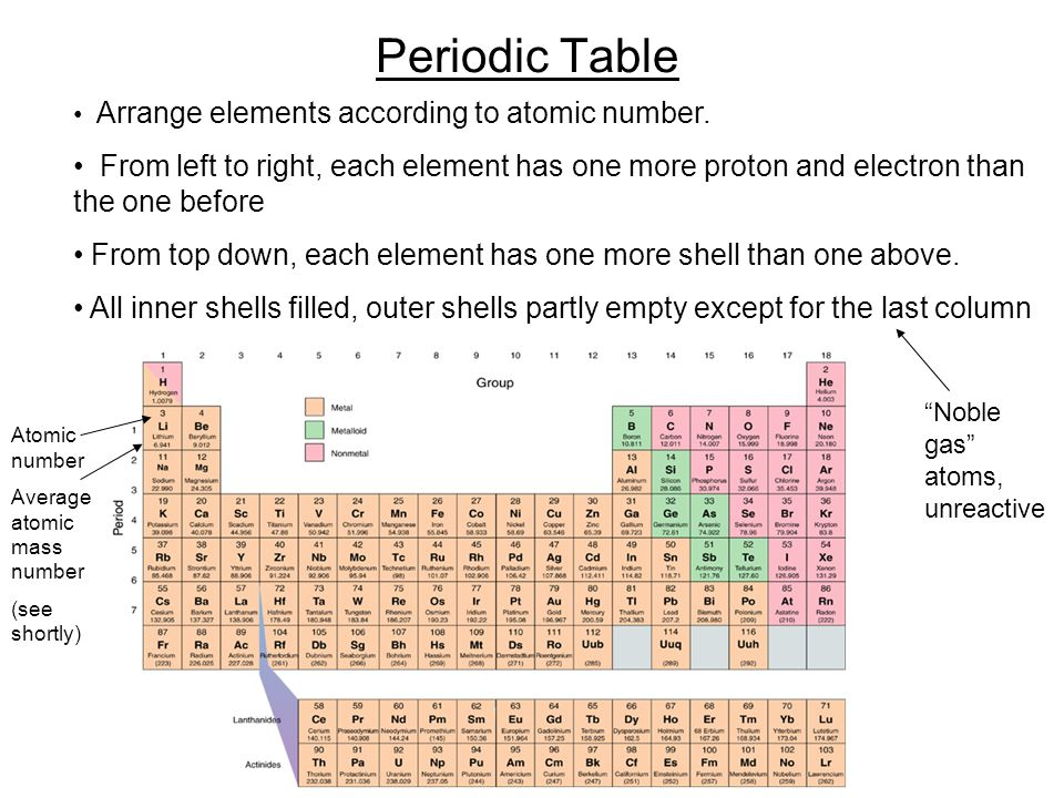 Periodic Table Arrange elements according to atomic number.