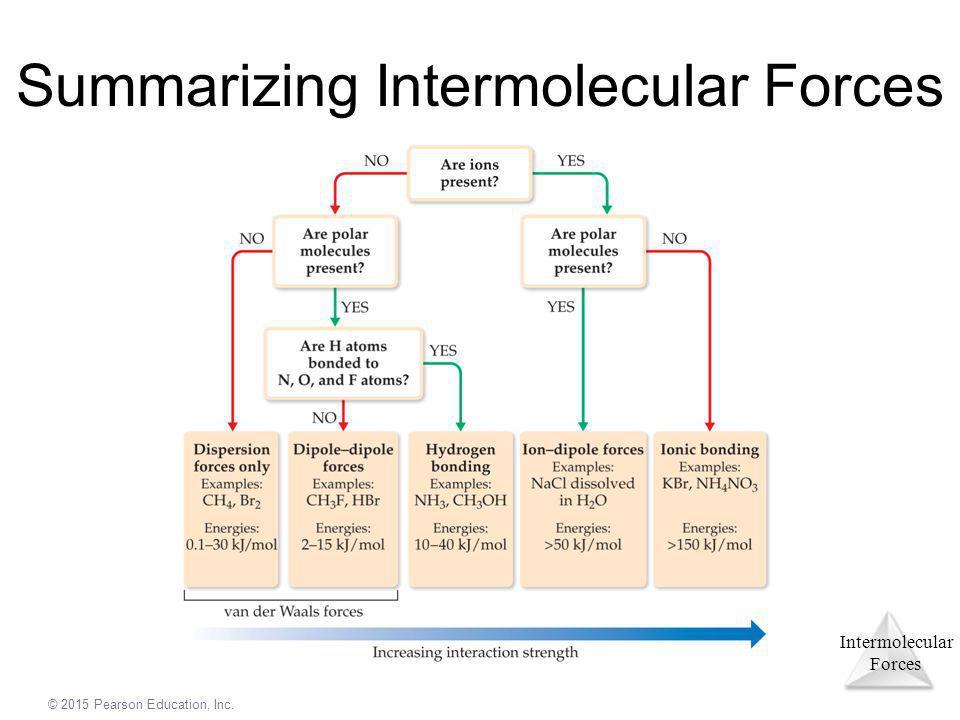 Intermolecular Forces © 2015 Pearson Education, Inc. Summarizing Intermolecular Forces
