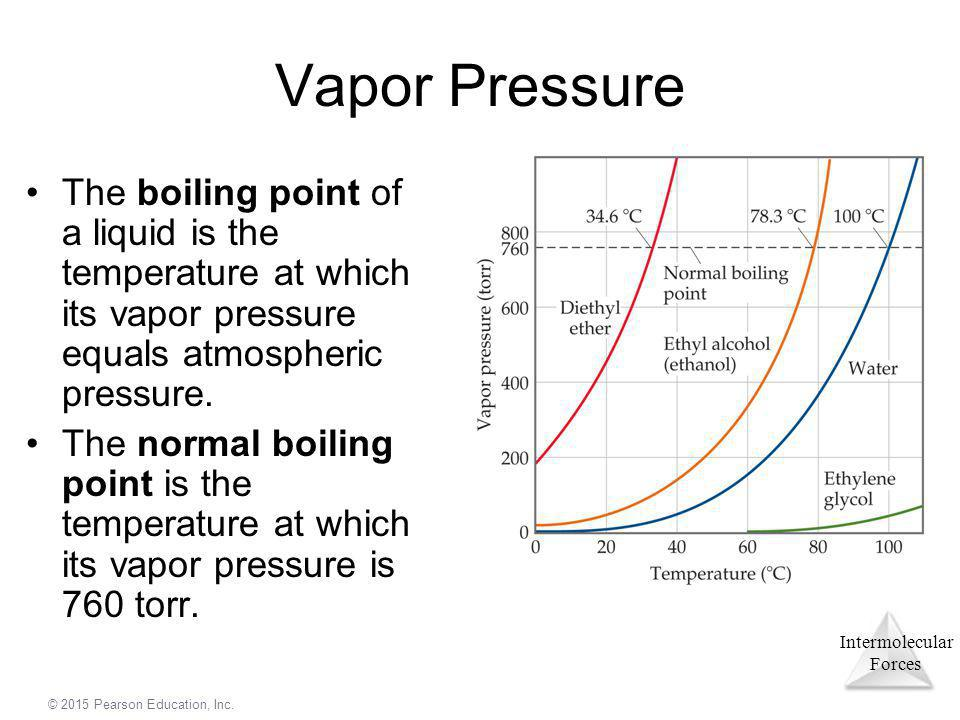 Intermolecular Forces © 2015 Pearson Education, Inc. Vapor Pressure The boiling point of a liquid is the temperature at which its vapor pressure equal