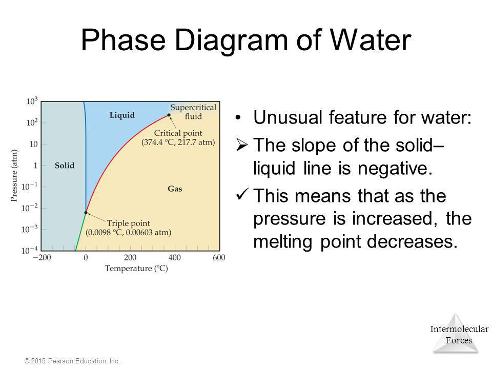 Intermolecular Forces © 2015 Pearson Education, Inc. Phase Diagram of Water Unusual feature for water:  The slope of the solid– liquid line is negati