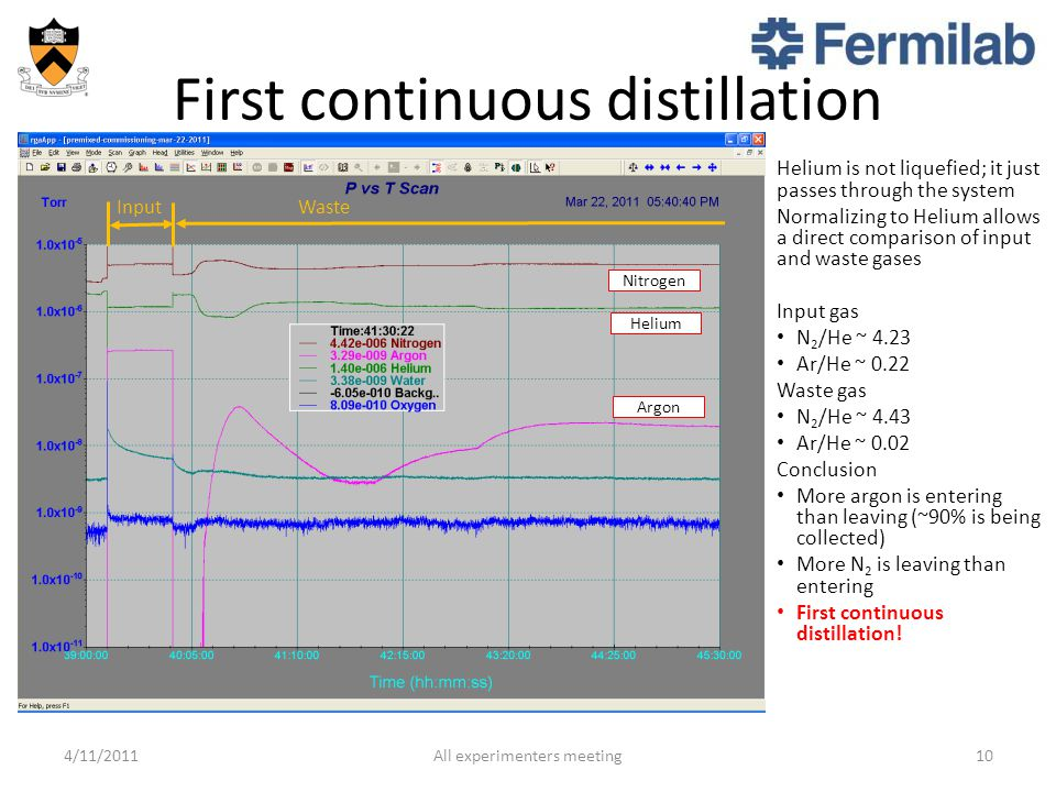First continuous distillation Helium is not liquefied; it just passes through the system Normalizing to Helium allows a direct comparison of input and waste gases Input gas N 2 /He ~ 4.23 Ar/He ~ 0.22 Waste gas N 2 /He ~ 4.43 Ar/He ~ 0.02 Conclusion More argon is entering than leaving (~90% is being collected) More N 2 is leaving than entering First continuous distillation.