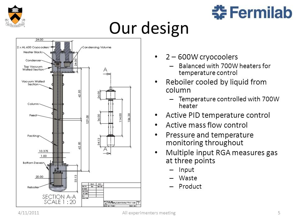Our design 2 – 600W cryocoolers – Balanced with 700W heaters for temperature control Reboiler cooled by liquid from column – Temperature controlled with 700W heater Active PID temperature control Active mass flow control Pressure and temperature monitoring throughout Multiple input RGA measures gas at three points – Input – Waste – Product 4/11/20115All experimenters meeting