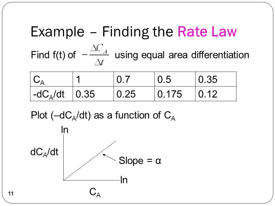 Find f(t) of using equal area differentiation CACA 10.70.50.35 -dC A /dt0.350.250.1750.12 Plot (–dC A /dt) as a function of C A ln CACA Slope = α dC A