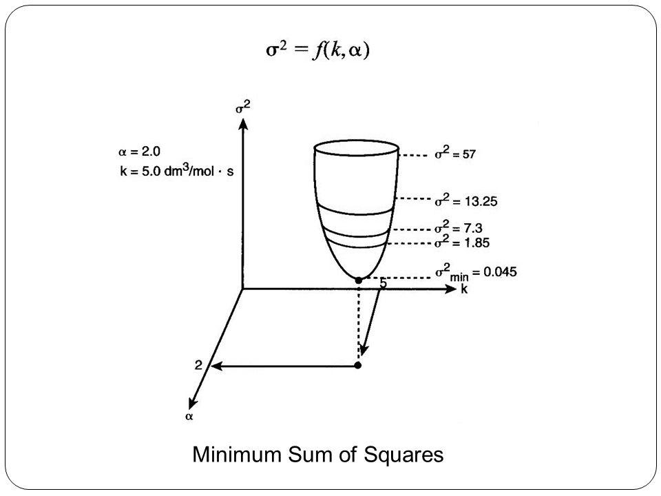 Minimum Sum of Squares