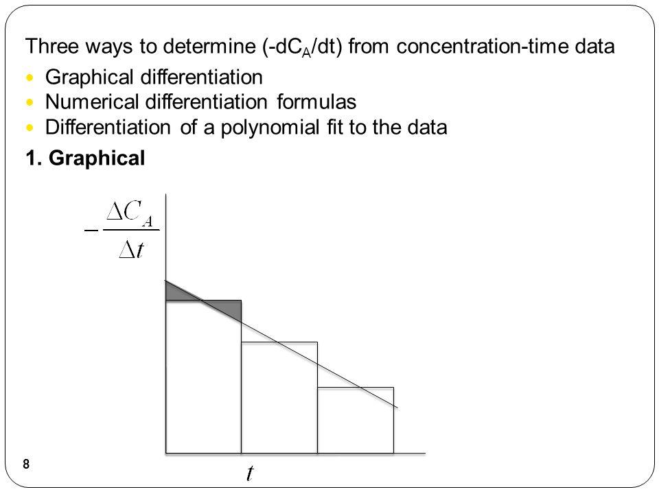 The method accentuates measurement error! 9