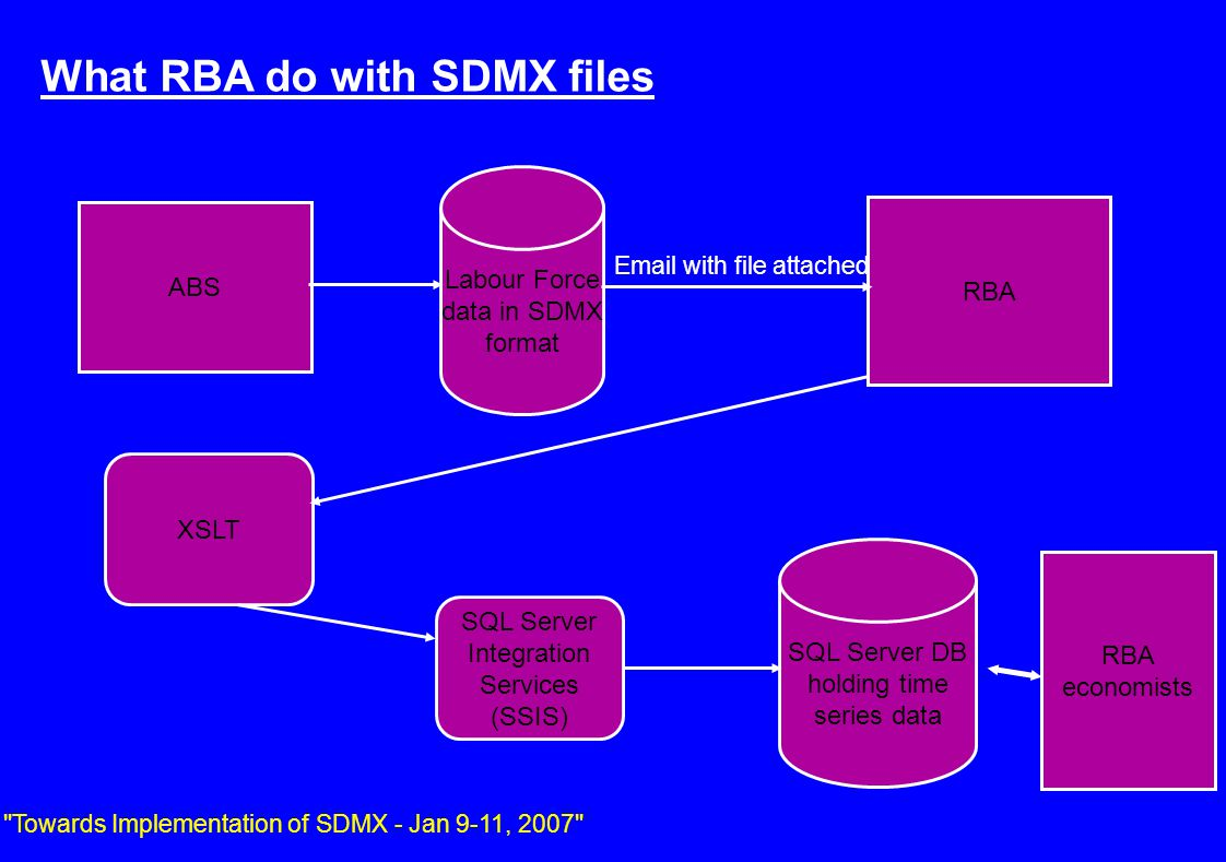 ABS RBA Labour Force data in SDMX format SQL Server DB holding time series data XSLT SQL Server Integration Services (SSIS) Email with file attached What RBA do with SDMX files Towards Implementation of SDMX - Jan 9-11, 2007 RBA economists