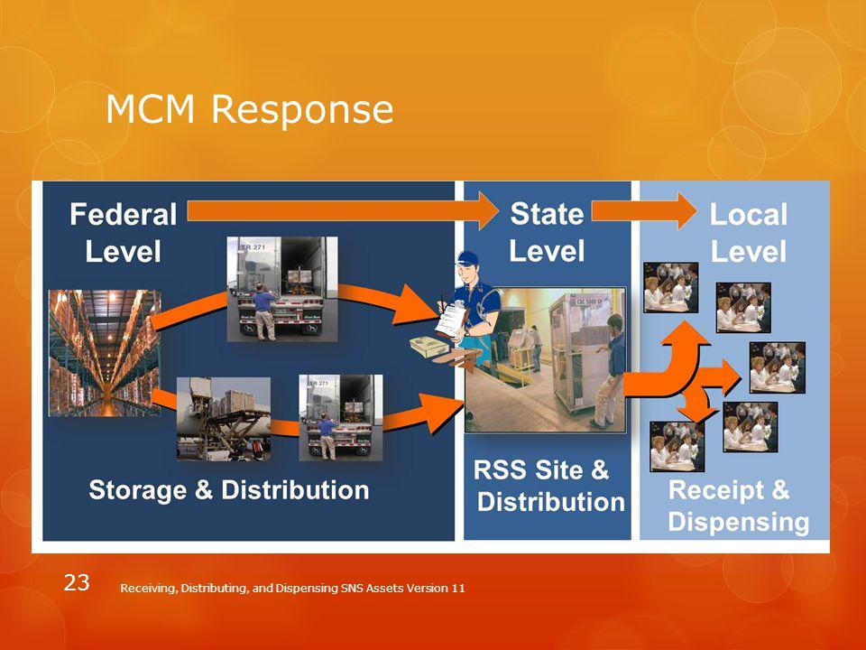 MCM Response Receiving, Distributing, and Dispensing SNS Assets Version 11 23
