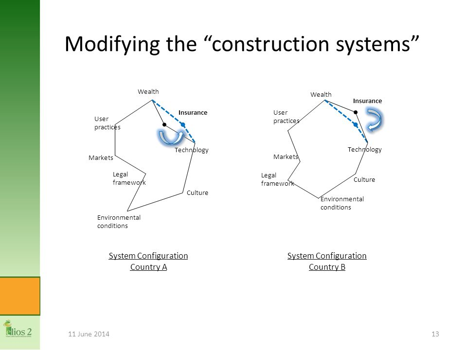 Modifying the construction systems 11 June 201413 Insurance Technology Culture Wealth User practices Environmental conditions Legal framework Markets Insurance Technology Culture Markets User practices Environmental conditions Wealth Legal framework System Configuration Country A System Configuration Country B