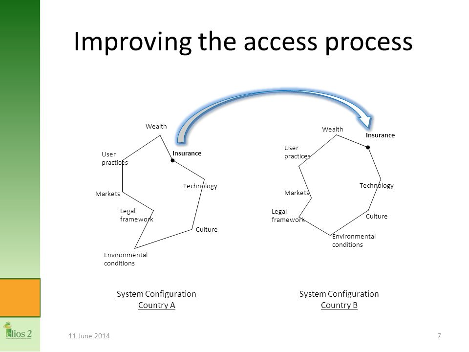 Improving the access process 11 June 20147 Insurance Technology Culture Wealth User practices Environmental conditions Legal framework Markets Insurance Technology Culture Markets User practices Environmental conditions Wealth Legal framework System Configuration Country A System Configuration Country B