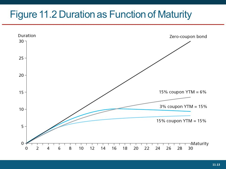 11-13 Figure 11.2 Duration as Function of Maturity