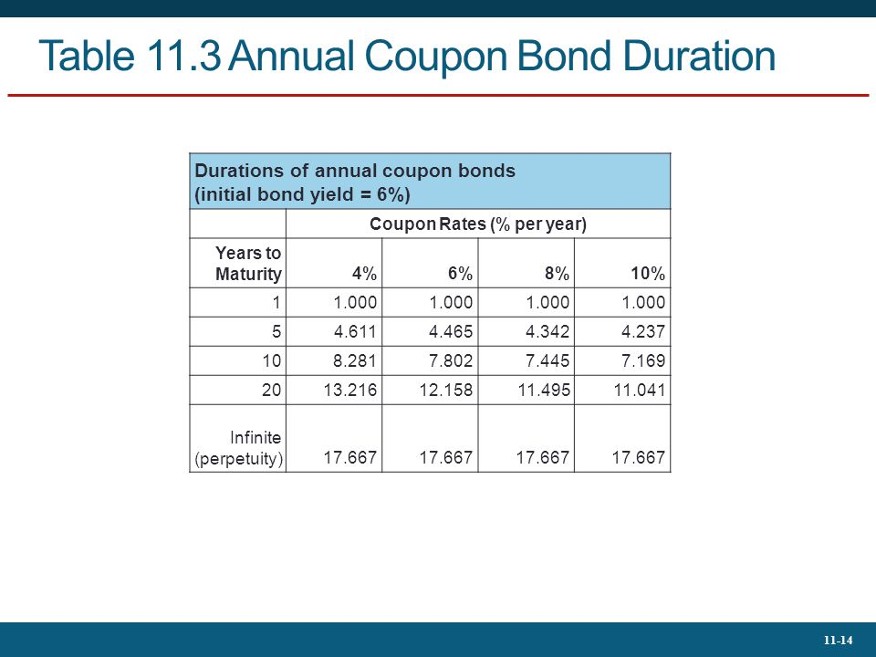 11-14 Table 11.3 Annual Coupon Bond Duration Durations of annual coupon bonds (initial bond yield = 6%) Coupon Rates (% per year) Years to Maturity4%6
