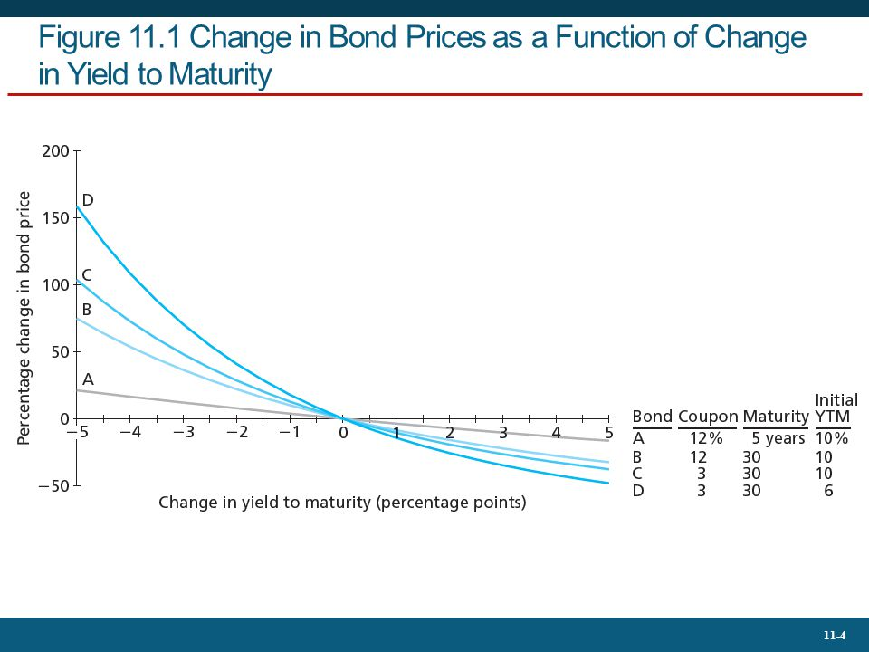 11-5 Table 11.1 Annual Coupon Prices Prices of 8% annual coupon bonds *Equals value of bond at a 9% yield to maturity minus value of bond at (the original) 8% yield, divided by the value at 8% yield.