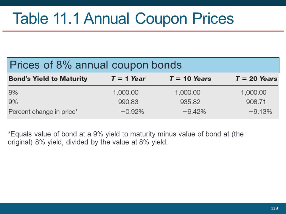 11-6 Table 11.2 Zero-Coupon Bond Prices Prices of zero-coupon bonds *Equals value of bond at a 9% yield to maturity minus value of bond at (the original) 8% yield, divided by the value at 8% yield.