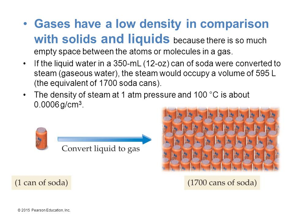 © 2015 Pearson Education, Inc. Gases have a low density in comparison with solids and liquids because there is so much empty space between the atoms o