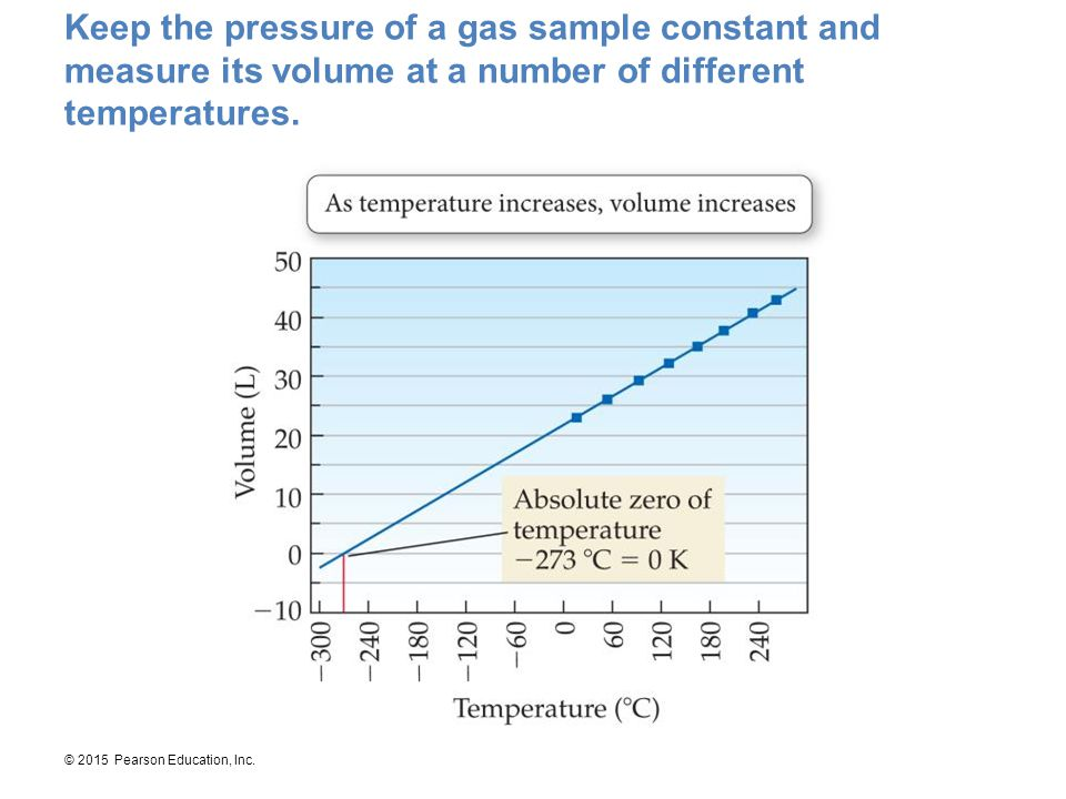 © 2015 Pearson Education, Inc. Keep the pressure of a gas sample constant and measure its volume at a number of different temperatures.