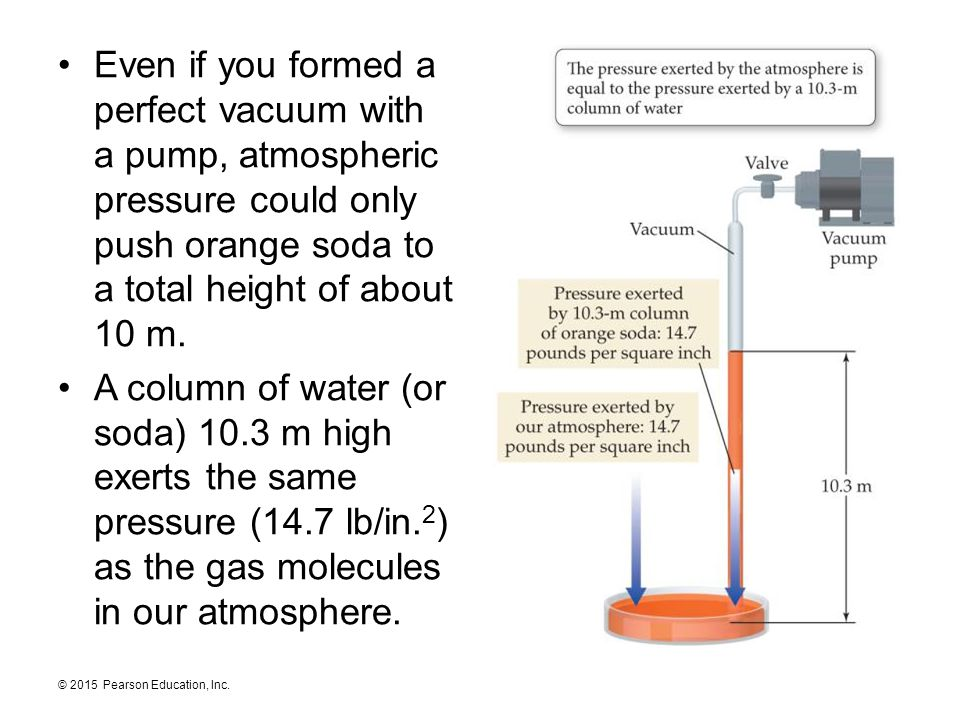 © 2015 Pearson Education, Inc. Even if you formed a perfect vacuum with a pump, atmospheric pressure could only push orange soda to a total height of