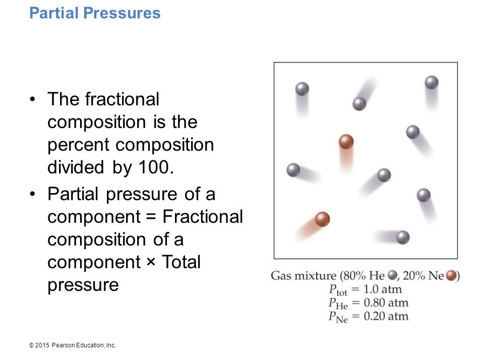 © 2015 Pearson Education, Inc. Partial Pressures The fractional composition is the percent composition divided by 100. Partial pressure of a component