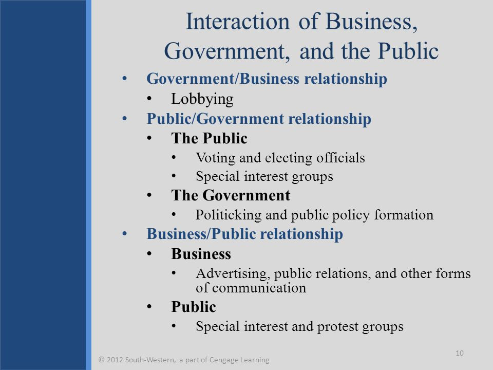 Interaction of Business, Government, and the Public Government/Business relationship Lobbying Public/Government relationship The Public Voting and ele
