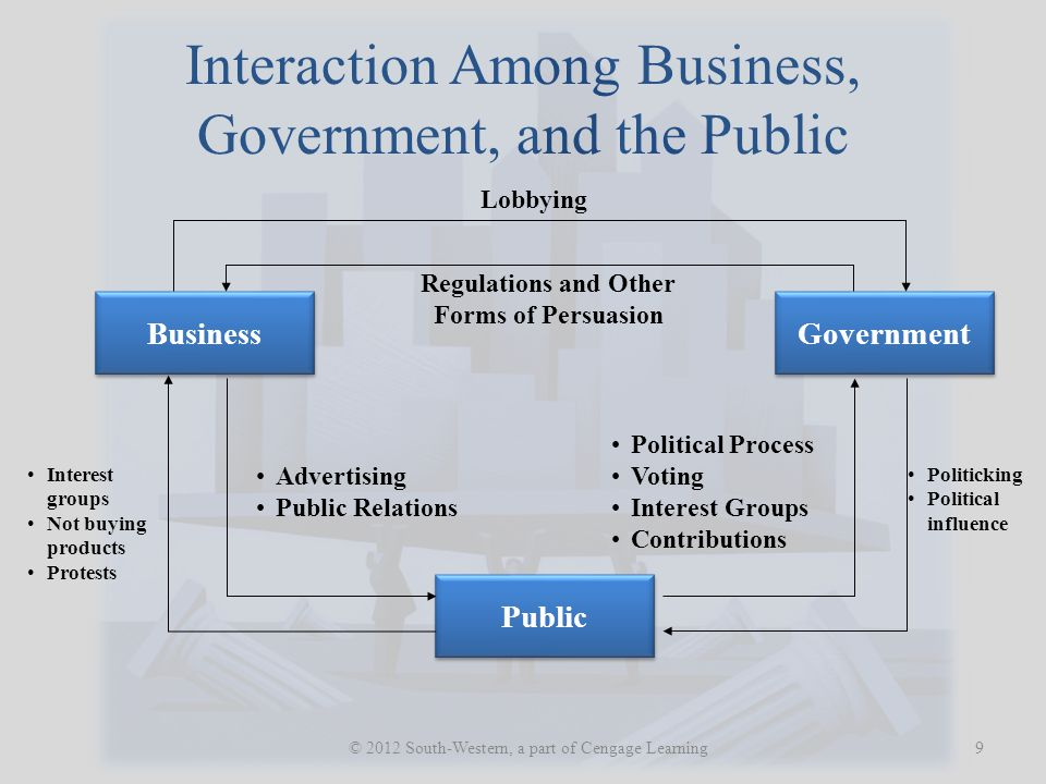 Interaction Among Business, Government, and the Public 9 © 2012 South-Western, a part of Cengage Learning Lobbying Regulations and Other Forms of Pers