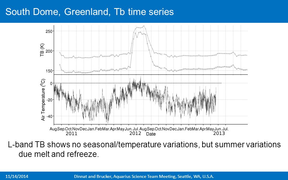 L-band TB shows no seasonal/temperature variations, but summer variations due melt and refreeze. South Dome, Greenland, Tb time series 11/14/2014Dinna