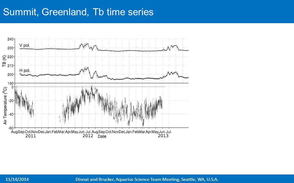 11/14/2014Dinnat and Brucker, Aquarius Science Team Meeting, Seattle, WA, U.S.A. Summit, Greenland, Tb time series
