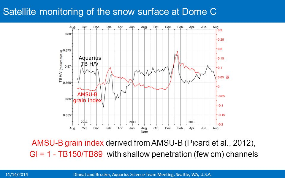 11/14/2014Dinnat and Brucker, Aquarius Science Team Meeting, Seattle, WA, U.S.A. AMSU-B grain index derived from AMSU-B (Picard et al., 2012), GI = 1