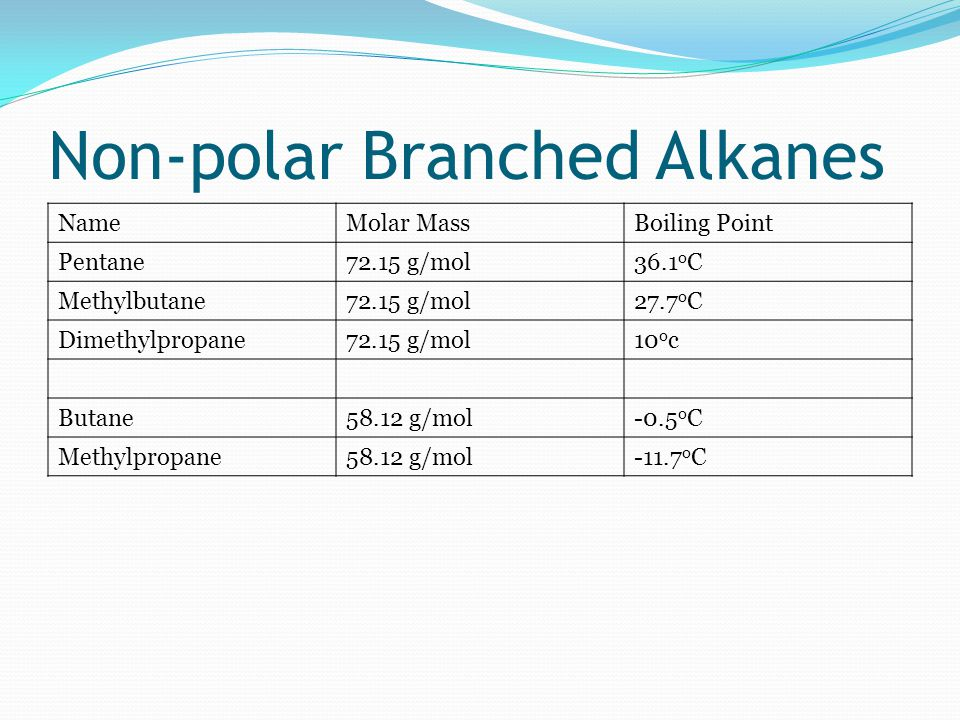 Non-polar Branched Alkanes NameMolar MassBoiling Point Pentane72.15 g/mol36.1 o C Methylbutane72.15 g/mol27.7 o C Dimethylpropane72.15 g/mol10 o c Butane58.12 g/mol-0.5 o C Methylpropane58.12 g/mol-11.7 o C