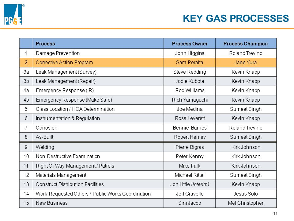 11 KEY GAS PROCESSES ProcessProcess OwnerProcess Champion 1Damage PreventionJohn HigginsRoland Trevino 2Corrective Action ProgramSara PeraltaJane Yura 3aLeak Management (Survey)Steve ReddingKevin Knapp 3bLeak Management (Repair)Jodie KubotaKevin Knapp 4aEmergency Response (IR)Rod WilliamsKevin Knapp 4bEmergency Response (Make Safe)Rich YamaguchiKevin Knapp 5Class Location / HCA DeterminationJoe MedinaSumeet Singh 6Instrumentation & RegulationRoss LeverettKevin Knapp 7CorrosionBennie BarnesRoland Trevino 8As-BuiltRobert HenleySumeet Singh 9WeldingPierre BigrasKirk Johnson 10Non-Destructive ExaminationPeter KennyKirk Johnson 11Right Of Way Management / PatrolsMike FalkKirk Johnson 12Materials ManagementMichael RitterSumeet Singh 13Construct Distribution FacilitiesJon Little (interim)Kevin Knapp 14Work Requested Others / Public Works CoordinationJeff GravelleJesus Soto 15New BusinessSini JacobMel Christopher