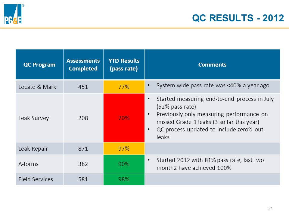 21 QC RESULTS - 2012 QC Program Assessments Completed YTD Results (pass rate) Comments Locate & Mark45177% System wide pass rate was <40% a year ago Leak Survey20870% Started measuring end-to-end process in July (52% pass rate) Previously only measuring performance on missed Grade 1 leaks (3 so far this year) QC process updated to include zero'd out leaks Leak Repair87197% A-forms38290% Started 2012 with 81% pass rate, last two month2 have achieved 100% Field Services58198%