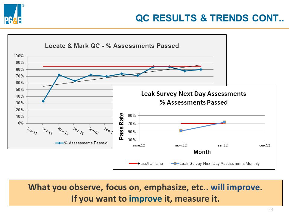 23 QC RESULTS & TRENDS CONT..