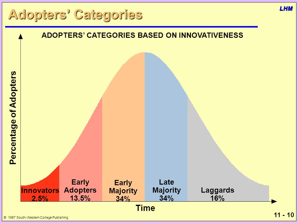 11 - 10 © 1997 South-Western College Publishing LHM Adopters' Categories Percentage of Adopters ADOPTERS' CATEGORIES BASED ON INNOVATIVENESS Innovators 2.5% Early Adopters 13.5% Late Majority 34% Early Majority 34% Laggards 16% Time