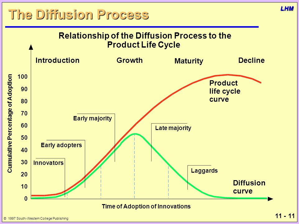 11 - 11 © 1997 South-Western College Publishing LHM The Diffusion Process Innovators Early adopters Early majority Late majority Laggards Product life cycle curve Diffusion curve Cumulative Percentage of Adoption 100 90 80 70 60 50 40 30 20 10 0 Relationship of the Diffusion Process to the Product Life Cycle Introduction Growth Maturity Decline Time of Adoption of Innovations