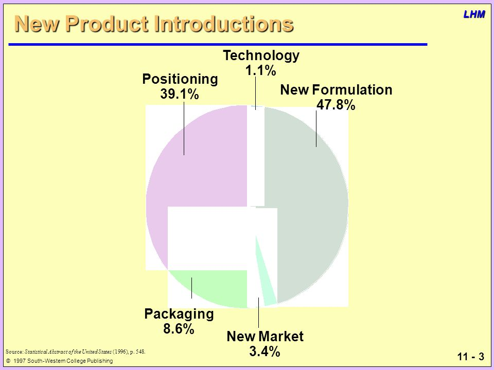 11 - 3 © 1997 South-Western College Publishing LHM New Product Introductions Source: Statistical Abstract of the United States (1996), p.