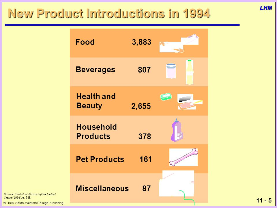 11 - 5 © 1997 South-Western College Publishing LHM New Product Introductions in 1994 Source: Statistical Abstract of the United States (1996), p.