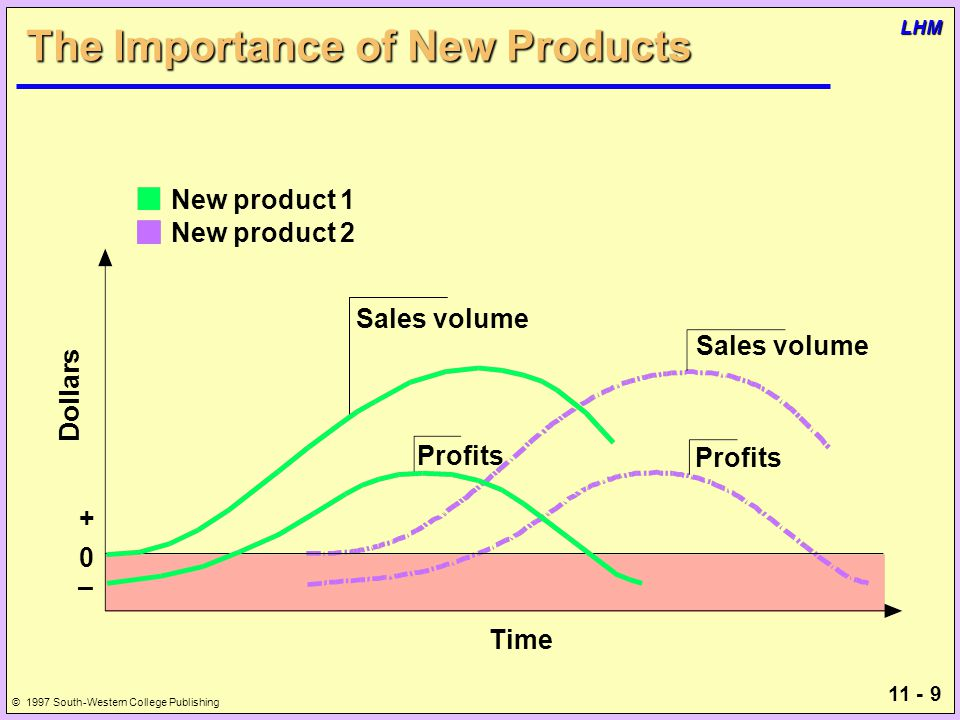 11 - 9 © 1997 South-Western College Publishing LHM The Importance of New Products + 0 – Dollars Time Profits New product 1 New product 2 Sales volume Profits Sales volume