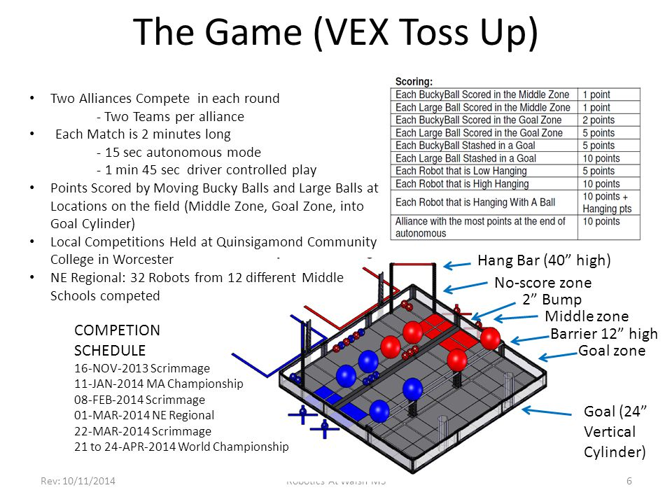 The Game (VEX Toss Up) Rev: 10/11/2014Robotics At Walsh MS6 COMPETION SCHEDULE 16-NOV-2013 Scrimmage 11-JAN-2014 MA Championship 08-FEB-2014 Scrimmage