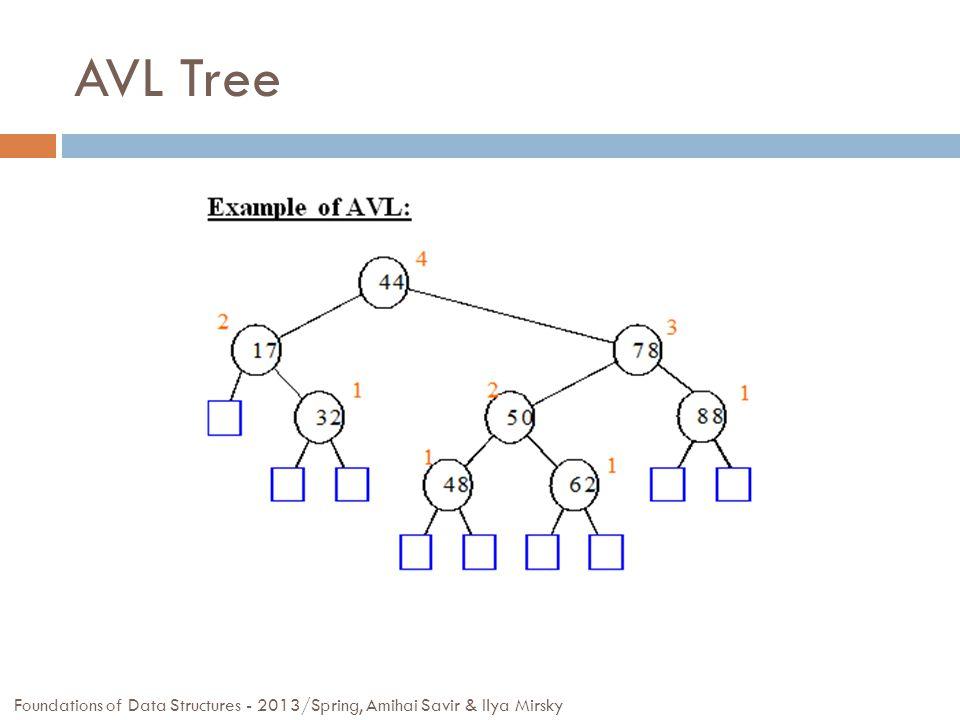 AVL Tree Foundations of Data Structures - 2013/Spring, Amihai Savir & Ilya Mirsky